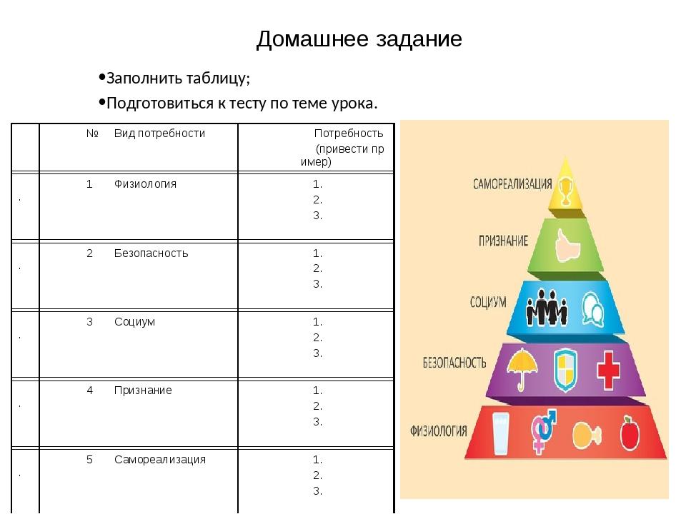 Домашнее задание Заполнить таблицу; Подготовиться к тесту по теме урока. №Ви...