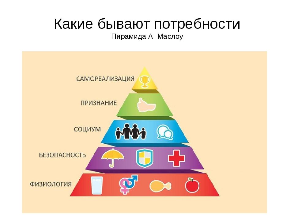 Какие бывают потребности Пирамида А. Маслоу