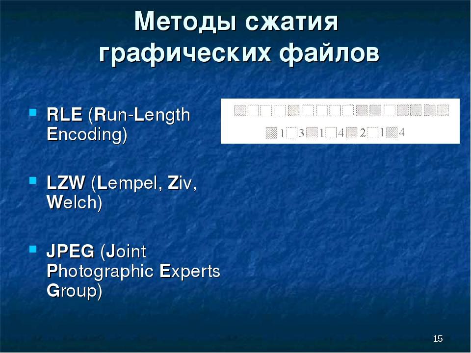 Алгоритмы сжатия фотографий