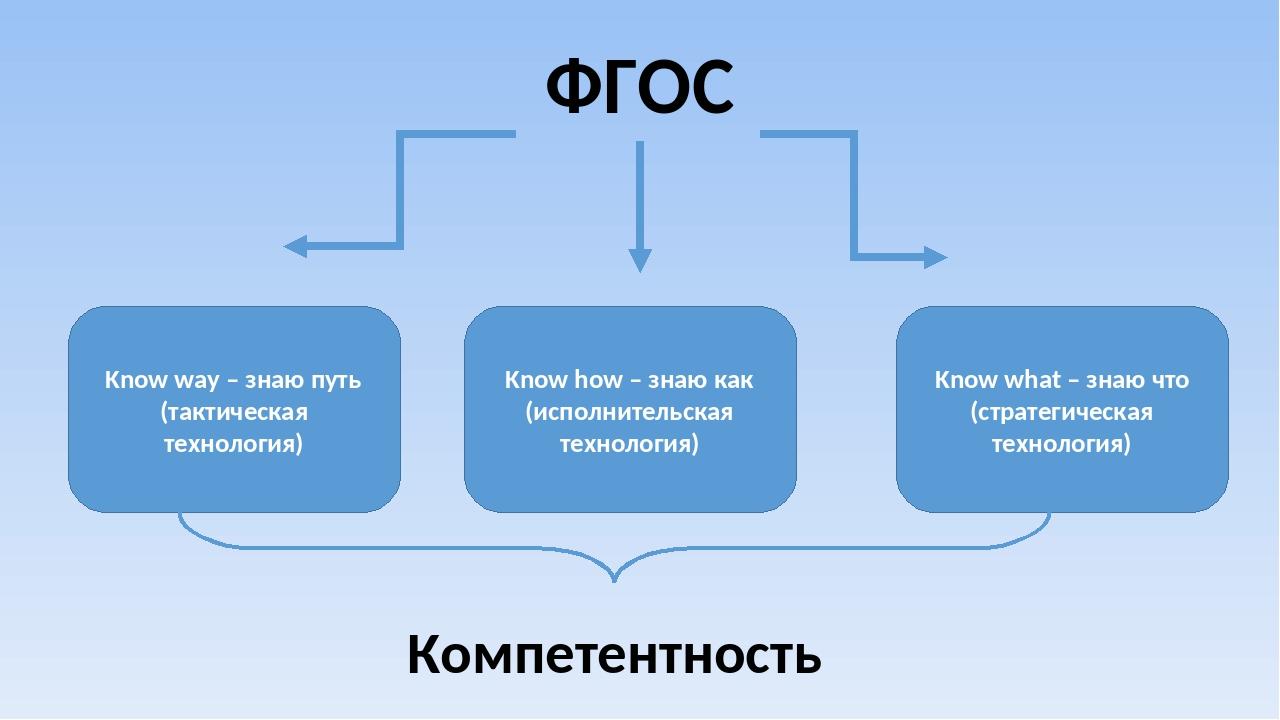 ФГОС Know way – знаю путь (тактическая технология) Know how – знаю как (испол...