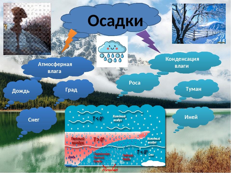 Картинки к атмосферным осадками
