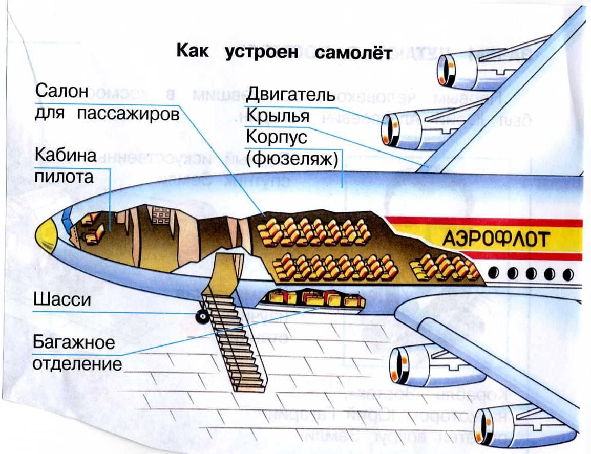 Из чего состоит самолет для детей в картинках, прикол