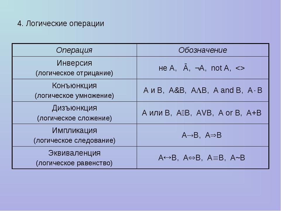 4. Логические операции ОперацияОбозначение Инверсия (логическое отрицание)н...
