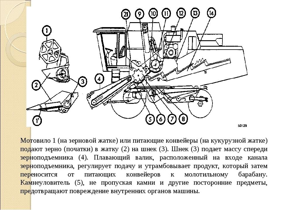 Мотовило 1 (на зерновой жатке) или питающие конвейеры (на кукурузной жатке) п...