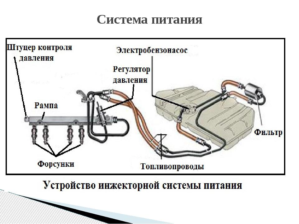 Система питания автомобилей фото