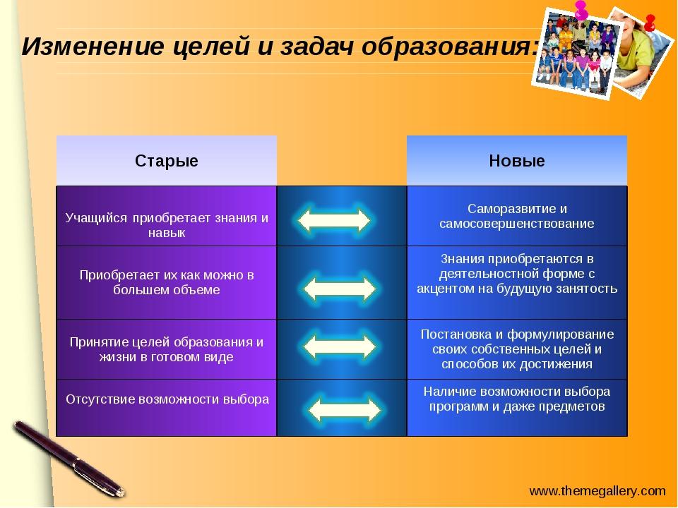 Изменение целей и задач образования: СтарыеНовые Учащийся приобретает знан...