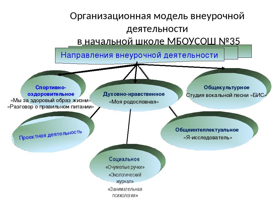Организационная модель внеурочной деятельности в начальной школе МБОУСОШ №35...