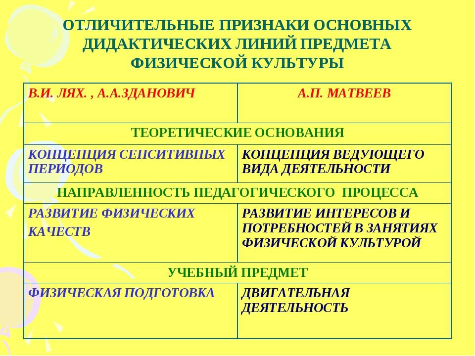 ОТЛИЧИТЕЛЬНЫЕ ПРИЗНАКИ ОСНОВНЫХ ДИДАКТИЧЕСКИХ ЛИНИЙ ПРЕДМЕТА ФИЗИЧЕСКОЙ КУЛЬТ...