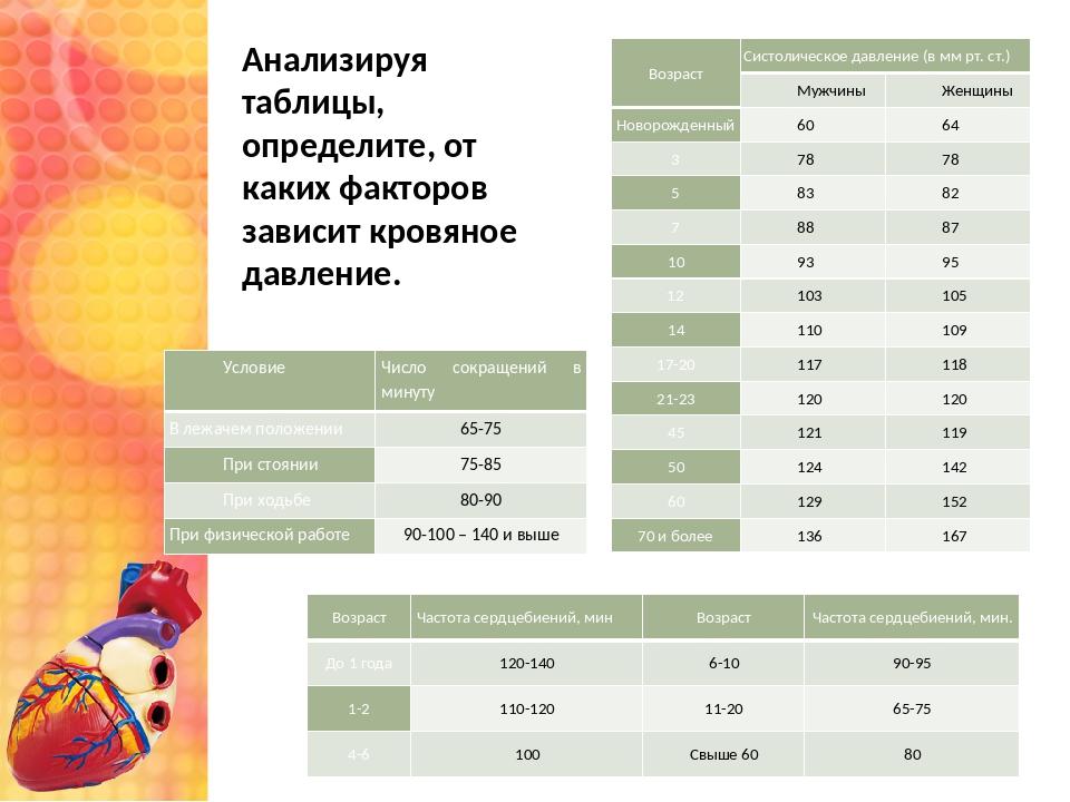 Анализируя таблицы, определите, от каких факторов зависит кровяное давление....