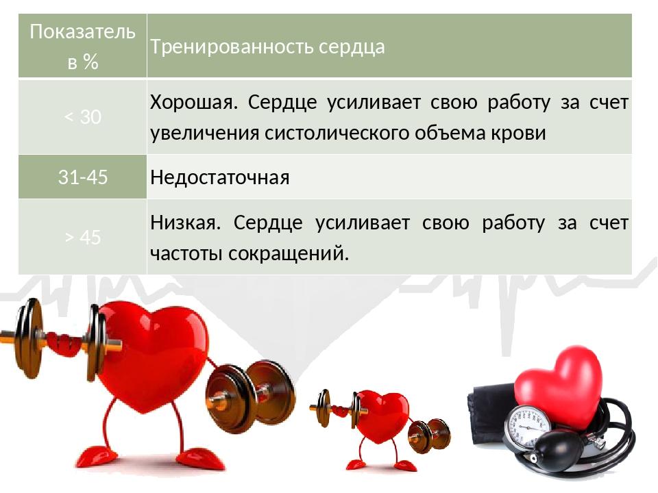 Показатель в % Тренированность сердца < 30 Хорошая. Сердце усиливает свою ра...