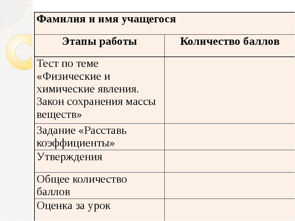 Фамилия и имя учащегося Этапы работы Количество баллов Тест по теме «Физическ...