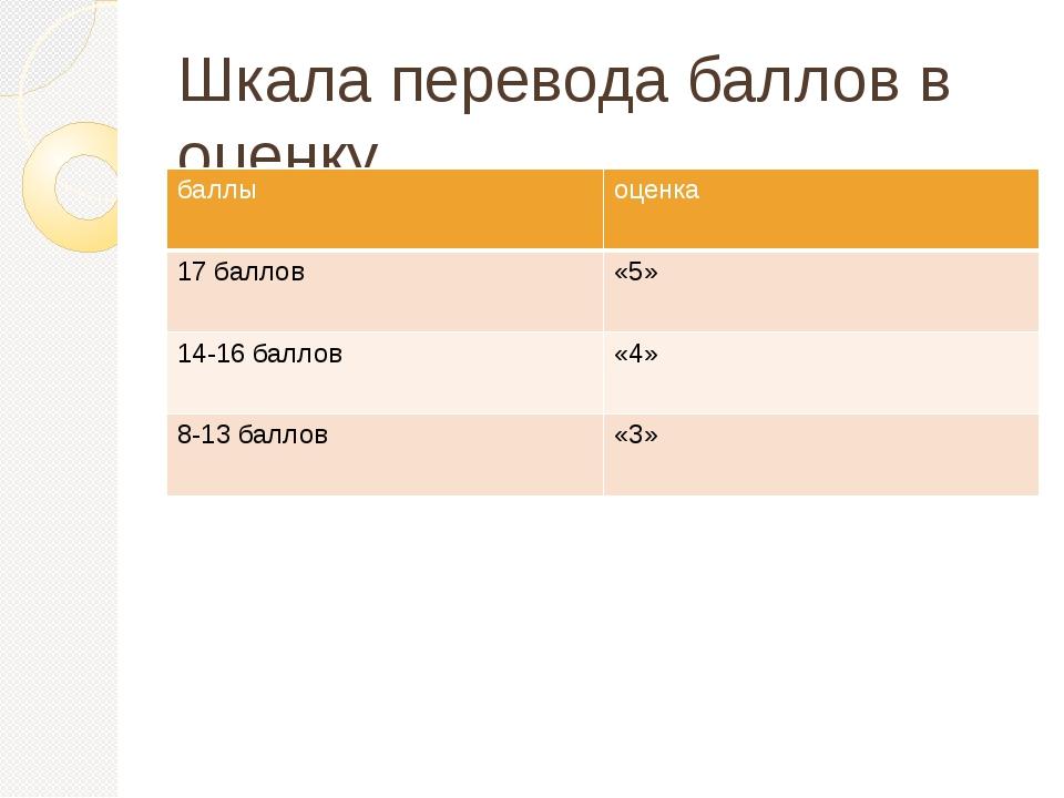 Шкала перевода баллов в оценку баллы оценка 17 баллов «5» 14-16 баллов «4» 8-...