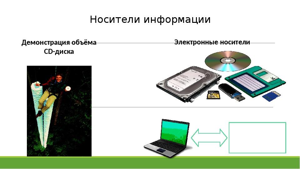 Носители информации Электронные носители Электронные носители Демонстрация об...