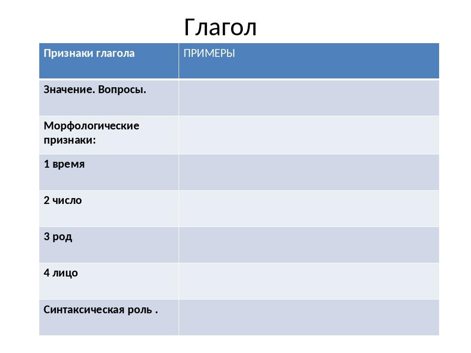 Глагол Признаки глаголаПРИМЕРЫ Значение. Вопросы. Морфологические признаки:...