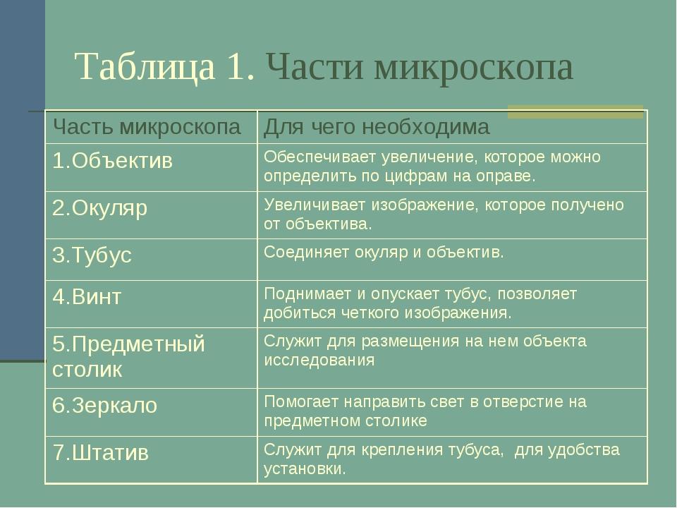Таблица 1. Части микроскопа Часть микроскопаДля чего необходима 1.ОбъективО...
