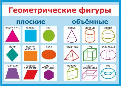 Геометрические фигуры в картинках и называются