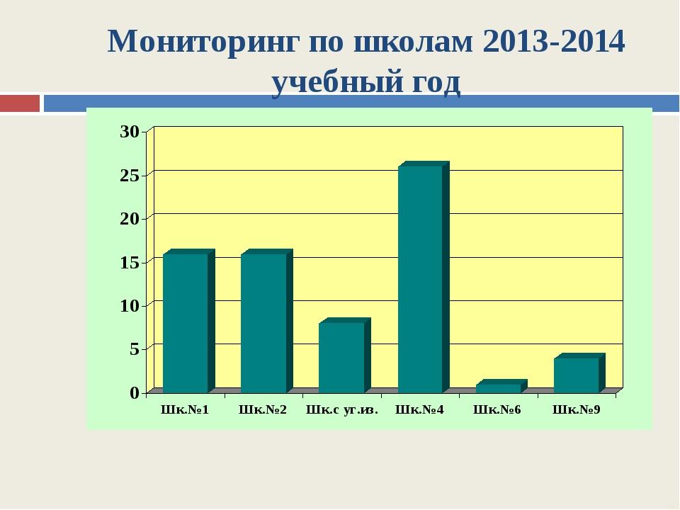 Мониторинг по школам 2013-2014 учебный год
