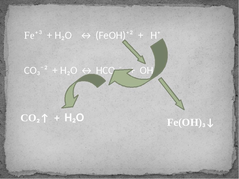 Fe⁺³ + H₂O ↔ (FeOH)⁺² + H⁺ CO₃⁻² + H₂O ↔ HCO₃⁻ + OH⁻ CO₂↑ + H₂O Fe(OH)₃↓