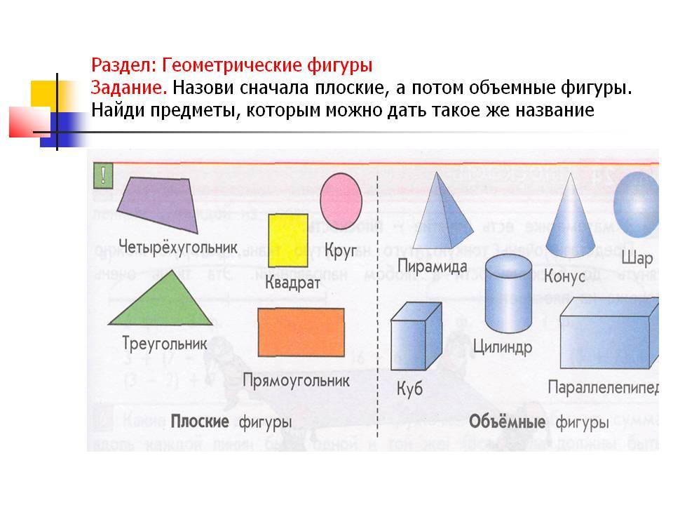 Математические фигуры и их названия с картинками