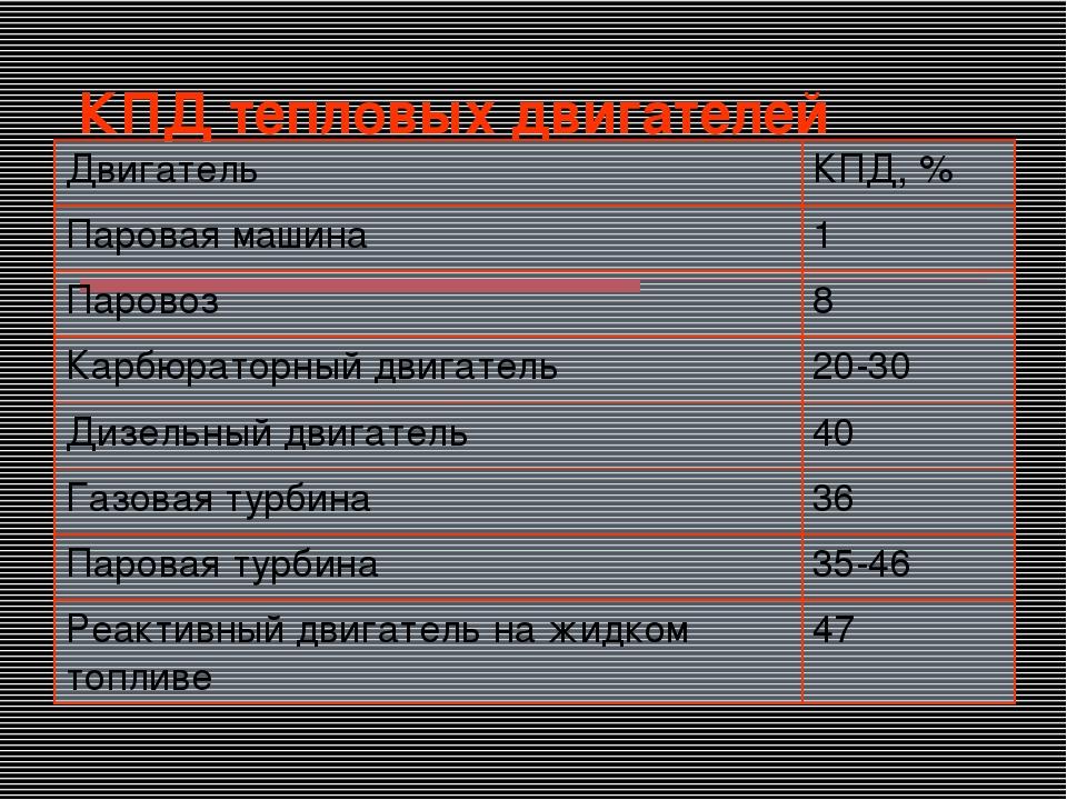 КПД тепловых двигателей ДвигательКПД, % Паровая машина1 Паровоз8 Карбюрато...