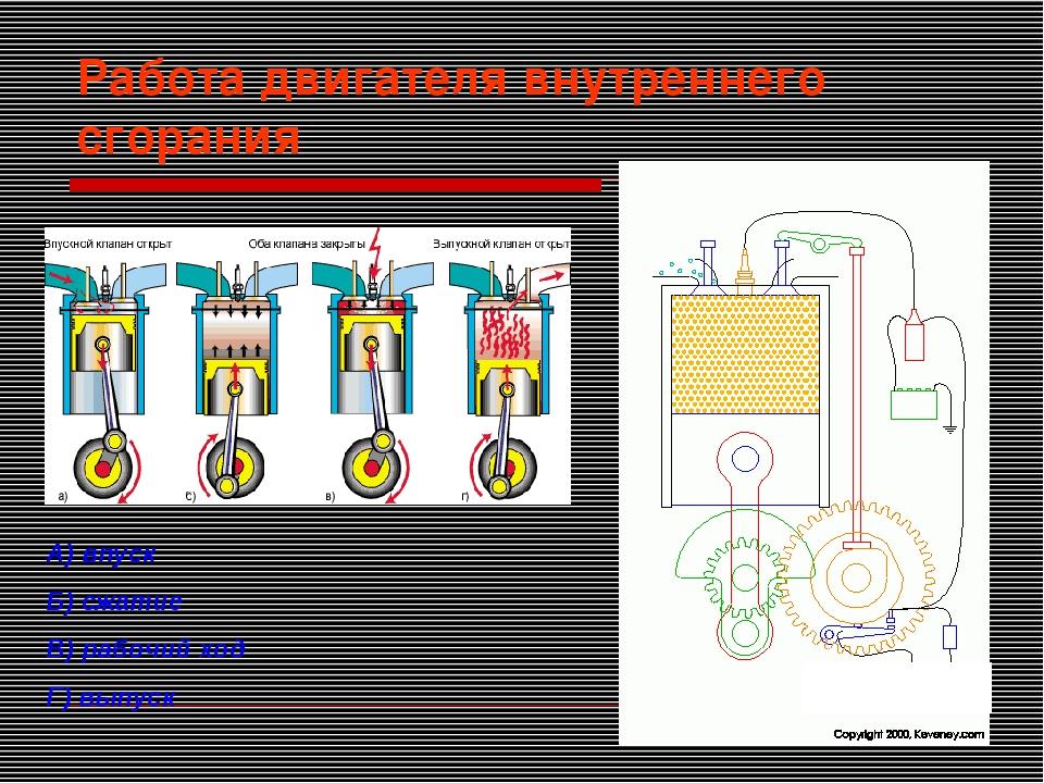 Работа двигателя внутреннего сгорания А) впуск Б) сжатие В) рабочий ход Г) вы...