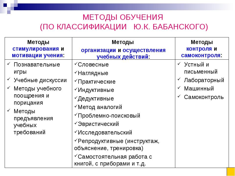 МЕТОДЫ ОБУЧЕНИЯ (ПО КЛАССИФИКАЦИИ Ю.К. БАБАНСКОГО) Устный и письменный Лабора...