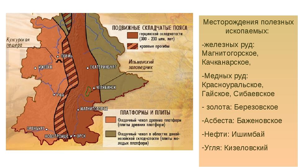 урал Месторождения полезных ископаемых: -железных руд: Магнитогорское, Качкан...
