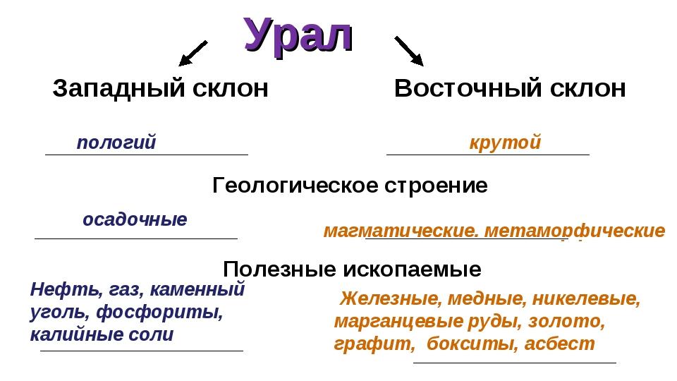 Урал Полезные ископаемые Западный склон Восточный склон пологий Геологическо...