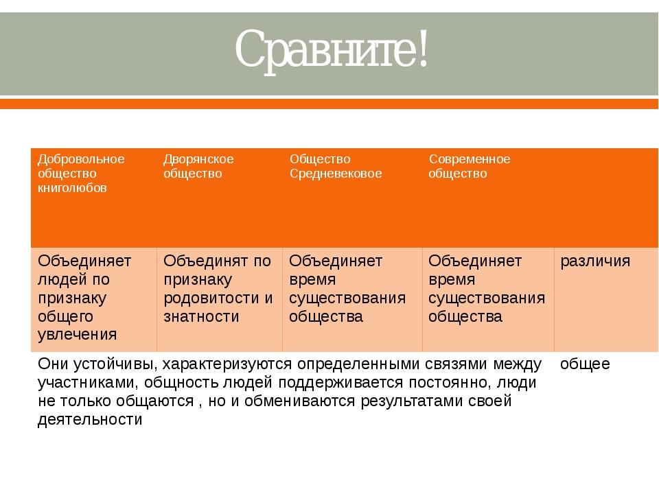 Сравните! Добровольное общество книголюбов Дворянское общество Общество Средн...