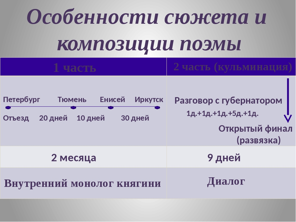 Особенности сюжета и композиции поэмы 1 часть Петербург Тюмень Енисей Иркутск...