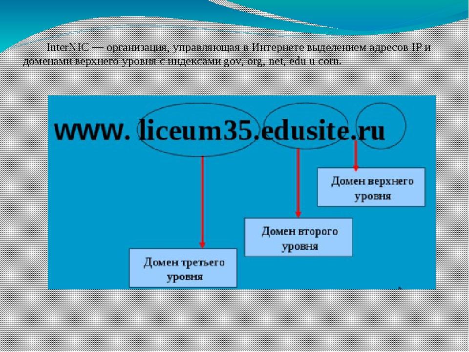 InterNIC — организация, управляющая в Интернете выделением адресов IP и доме...