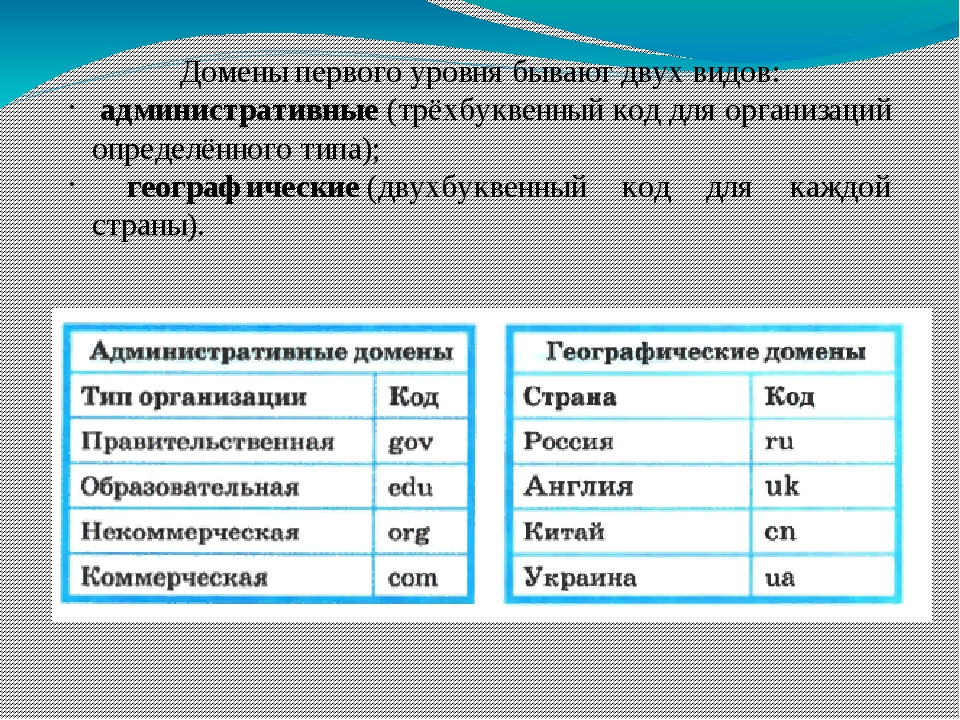 Домены первого уровня бывают двух видов: административные(трёхбуквенный код...