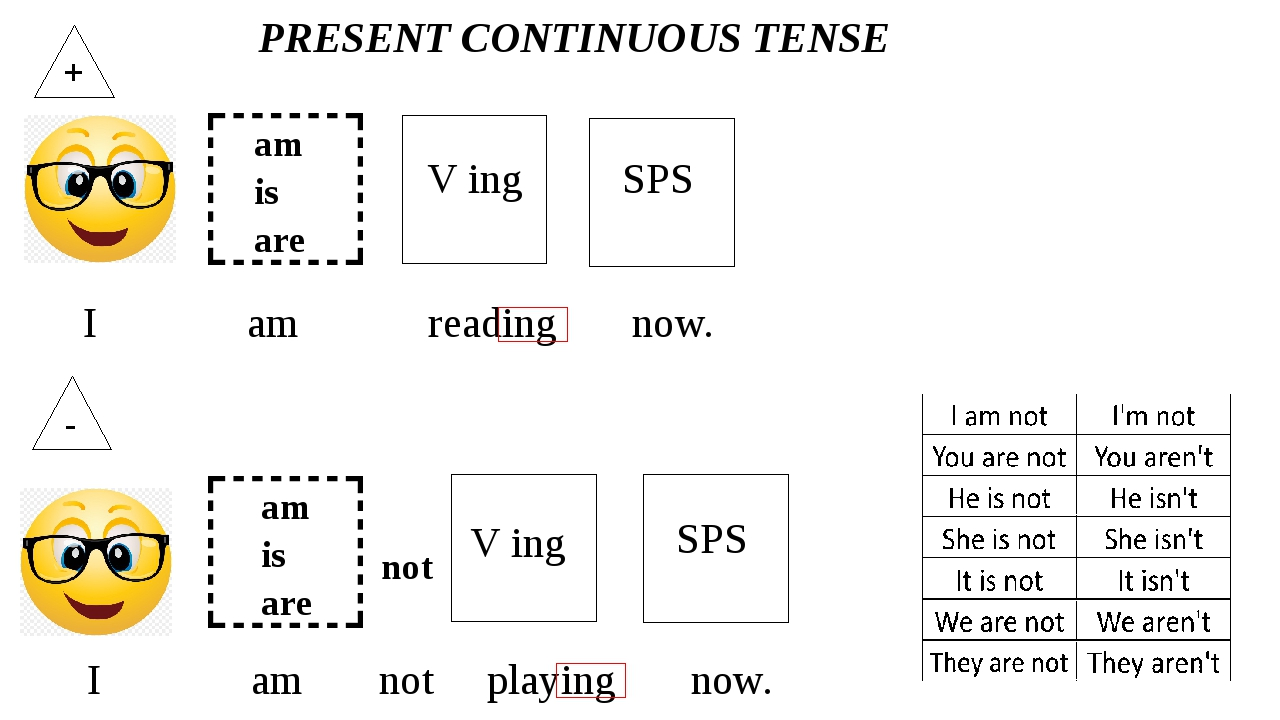 ,? + am is are V ing I am reading now. SPS ,? - PRESENT CONTINUOUS TENSE am i...