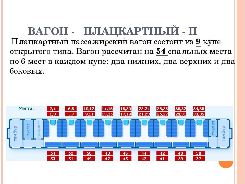 картинка вагона плацкарт с номерами мест новокуйбышевске