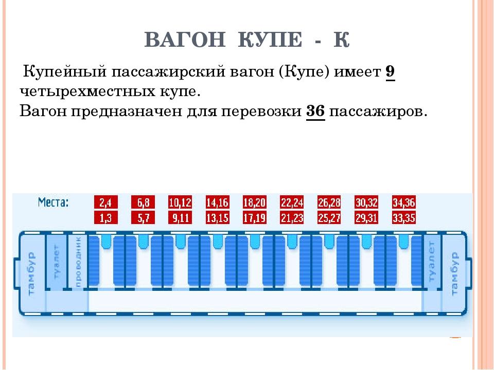 картинка вагона плацкарт с номерами мест они все
