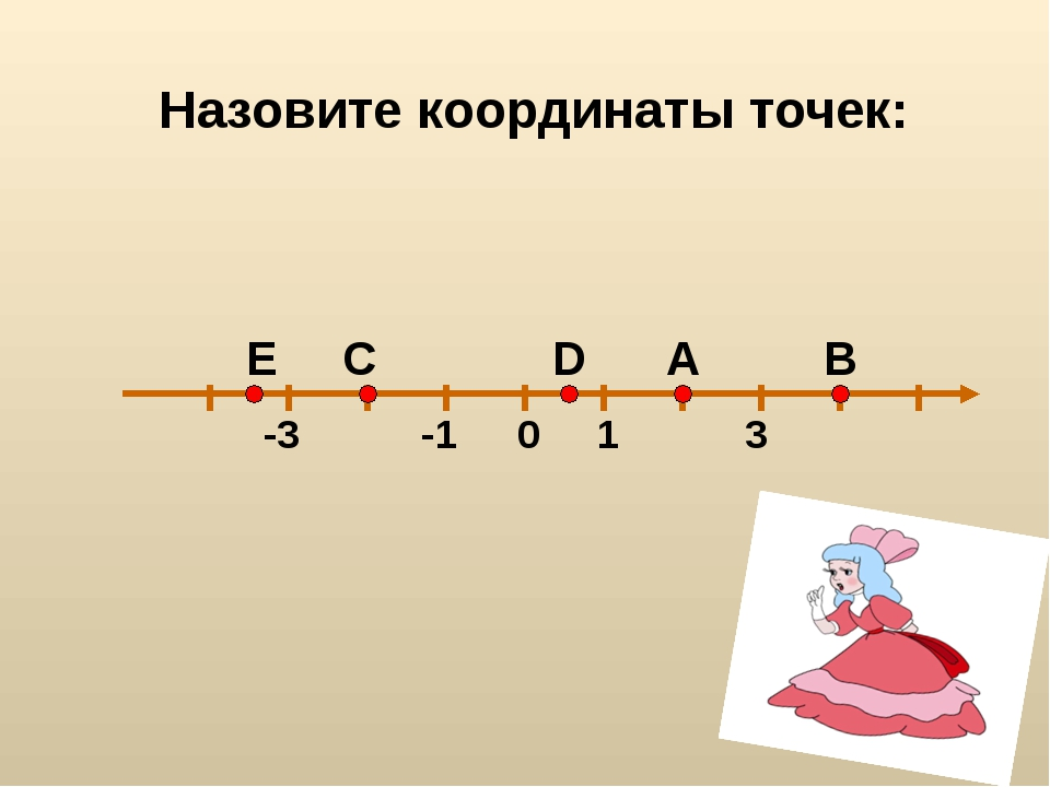 0 3 -1 1 -3 А В С D Е Назовите координаты точек:
