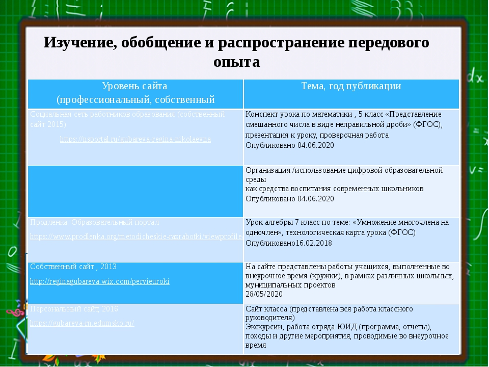Изучение, обобщение и распространение передового опыта Уровень сайта (профес...