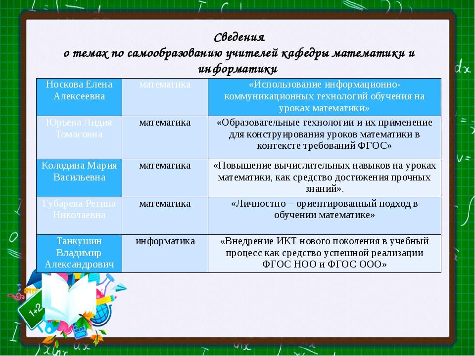 Сведения о темах по самообразованию учителей кафедры математики и информатики...