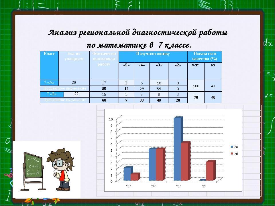 Анализ региональной диагностической работы по математике в 7 классе. Класс Ко...