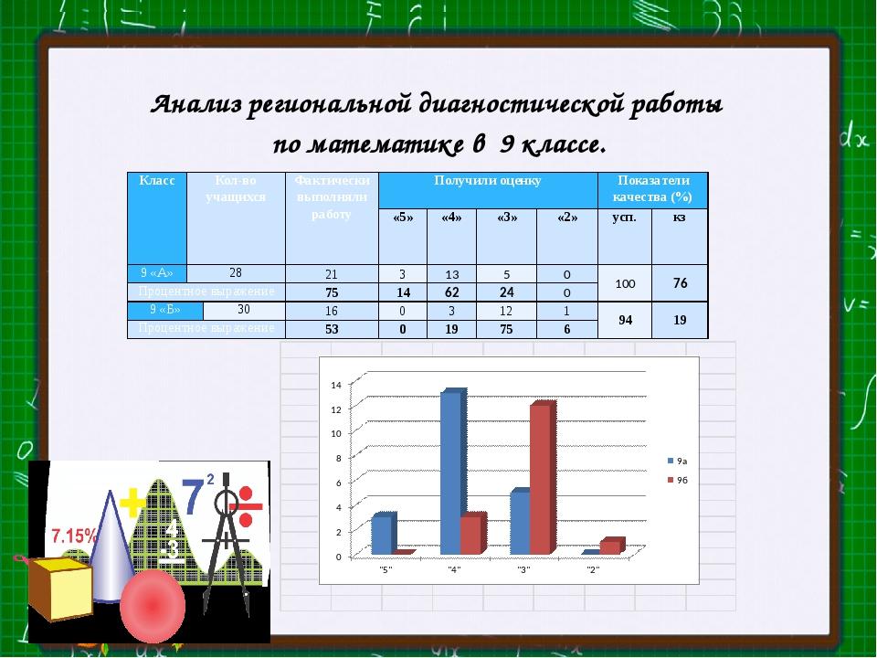 Анализ региональной диагностической работы по математике в 9 классе. Класс Ко...