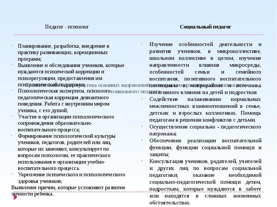 Сравнительная характеристика основных направлений деятельности практического...
