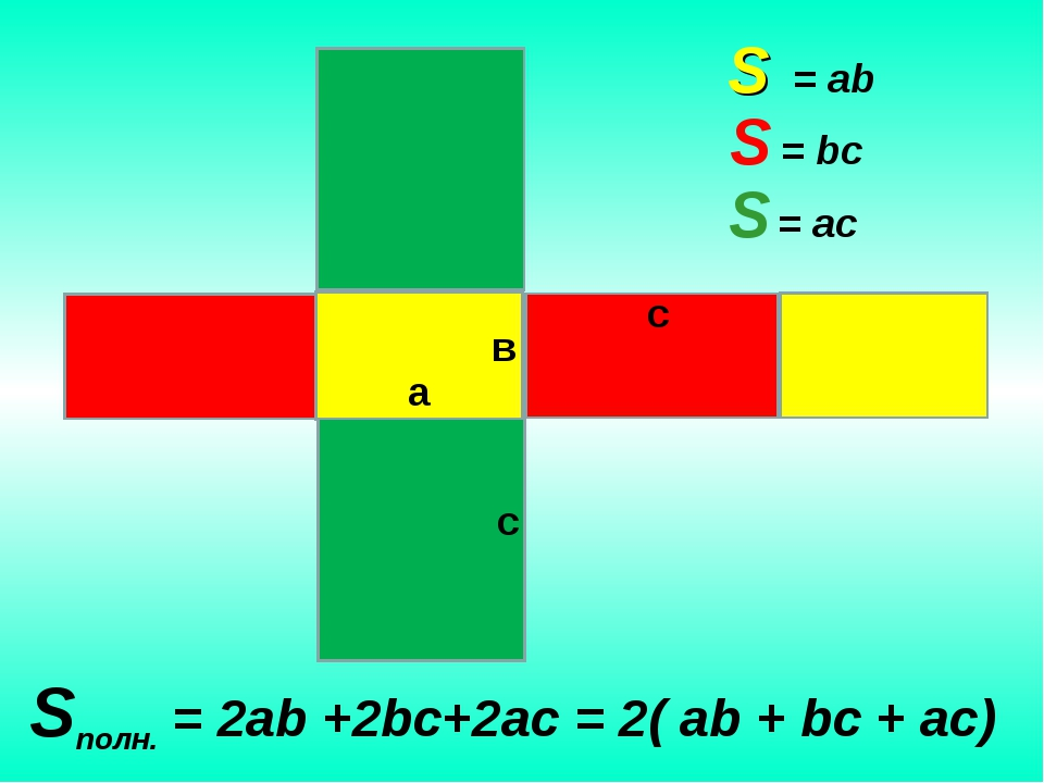 а S = ab S = bc S = ac Sполн. = 2ab +2bc+2ac = 2( ab + bc + ac) в с с