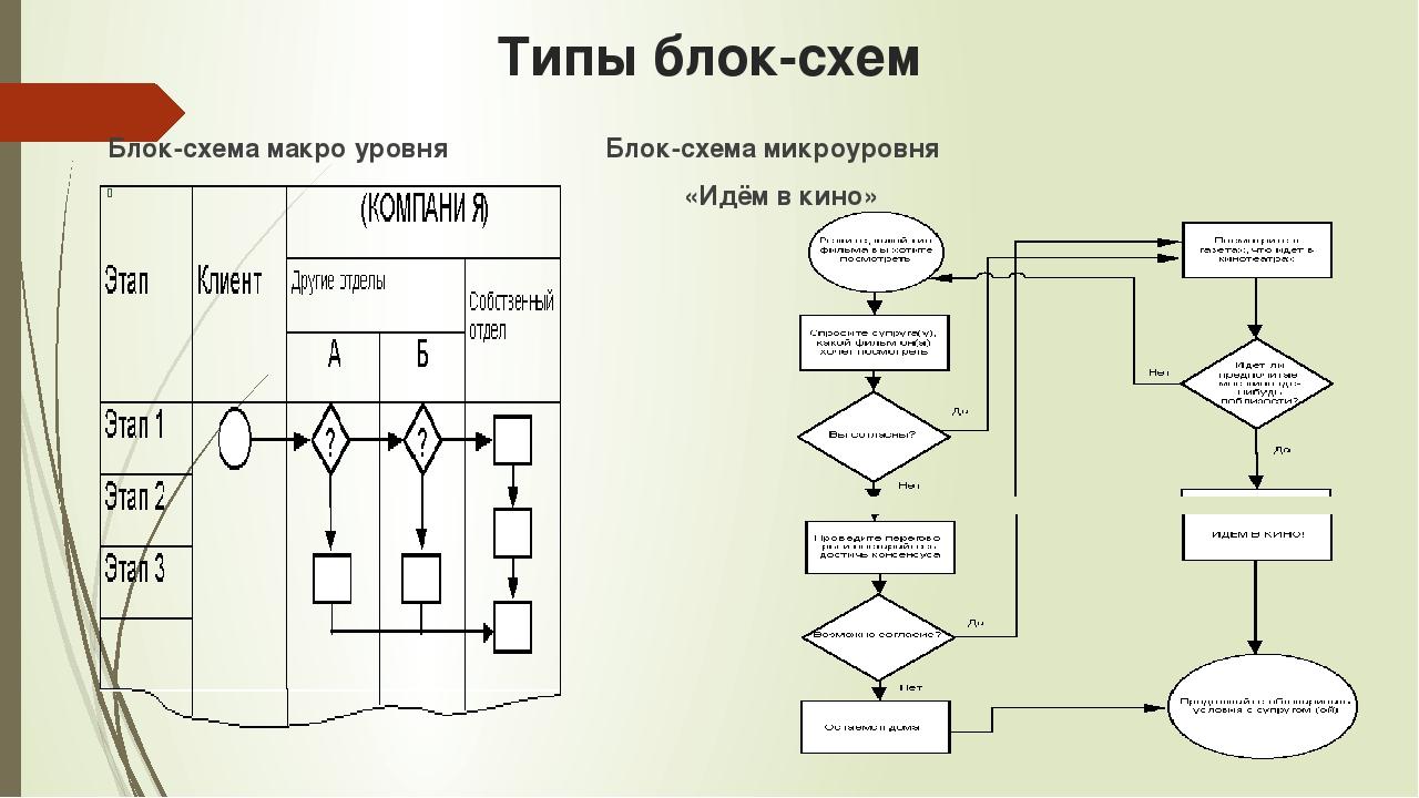 Типы блок-схем Блок-схема макро уровня Блок-схема микроуровня «Идём в кино»