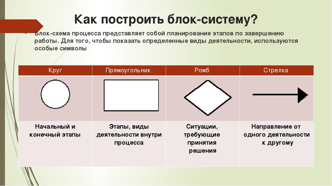 Как построить блок-систему? Блок-схема процесса представляет собой планирован...