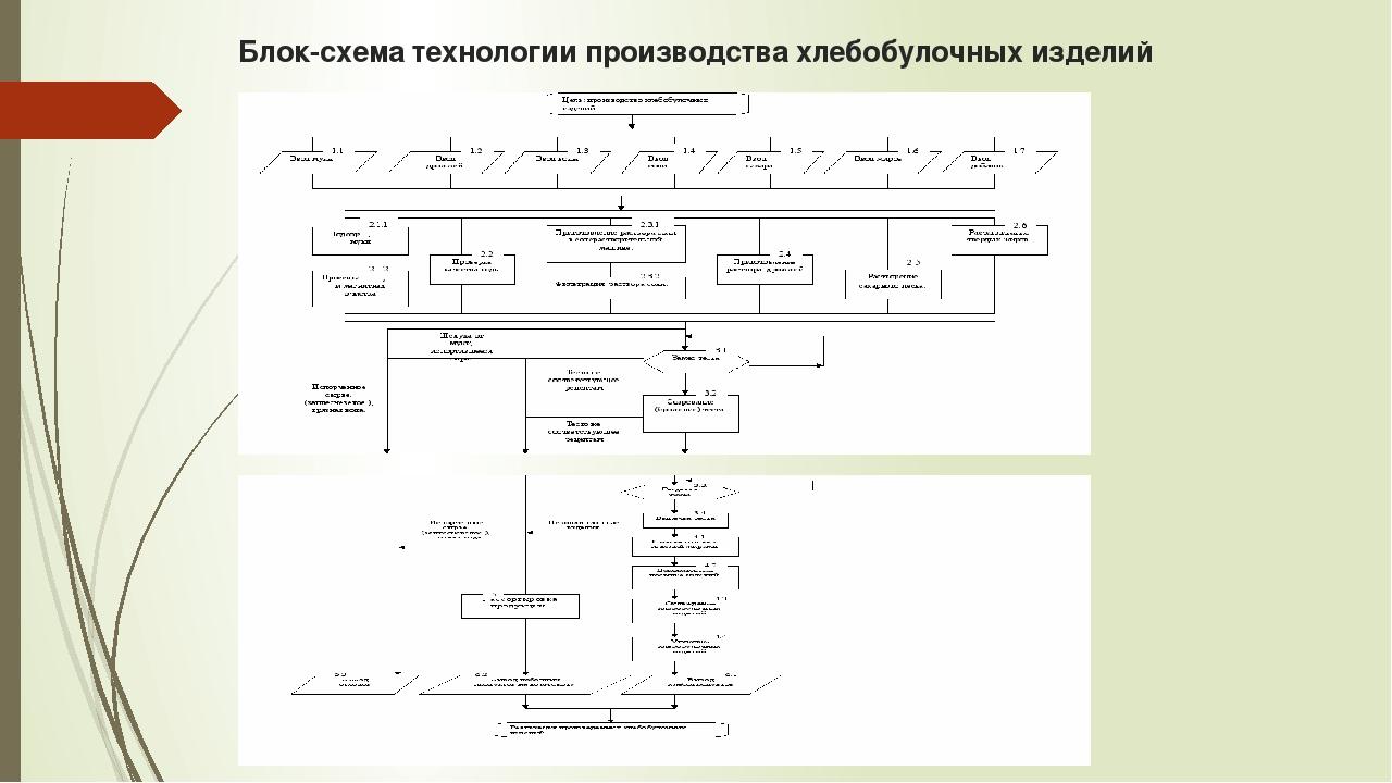 Блок-схема технологии производства хлебобулочных изделий
