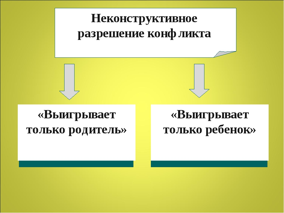 Неконструктивное разрешение конфликта «Выигрывает только родитель» «Выигрывае...