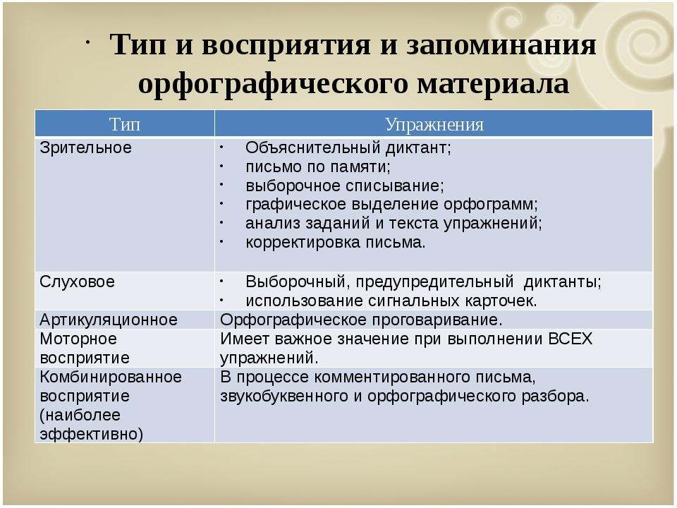 Тип и восприятия и запоминания орфографического материала Тип Упражнения Зри...