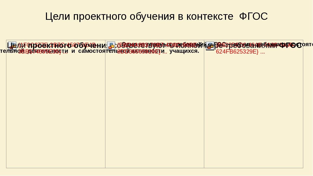 Цели проектного обучения в контексте ФГОС