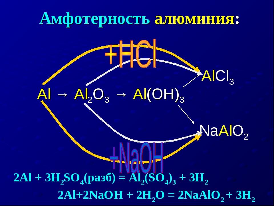 Амфотерность алюминия: Al → Al2O3 → Al(OH)3 AlCl3 NaAlO2 2Al + 3H2SO4(разб)...