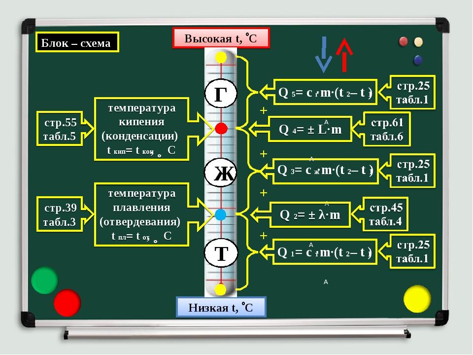 Высокая t, С Низкая t, С Г Ж Т температура плавления (отвердевания) tпл = t...